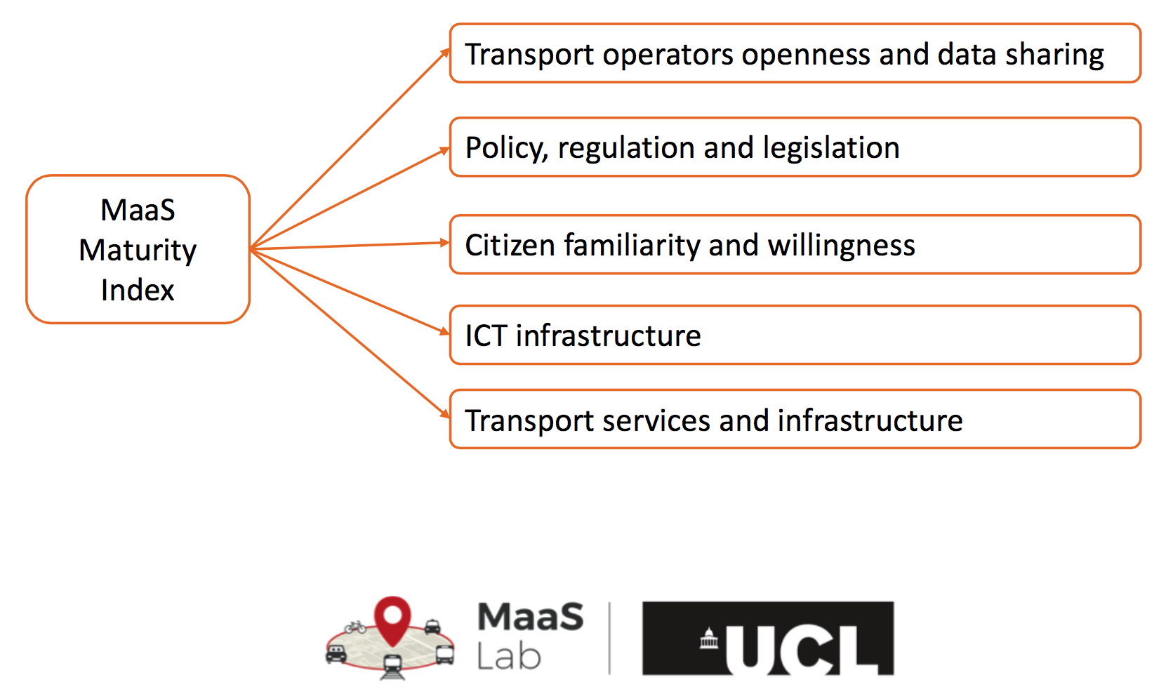 Assessing Openness and Maturity in MaaS – our index developed in conjunction with UCL MaasLab